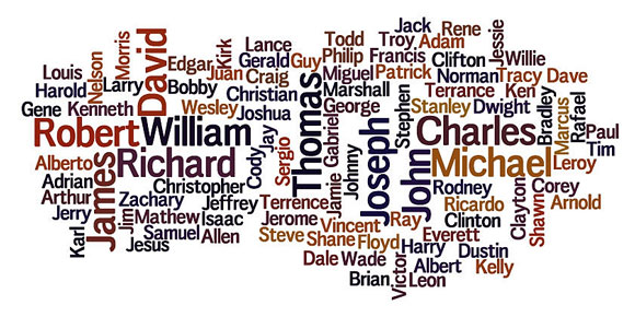 male names word cloud